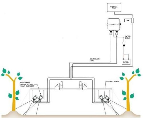 WeedSeeker Vineyard System Diagram